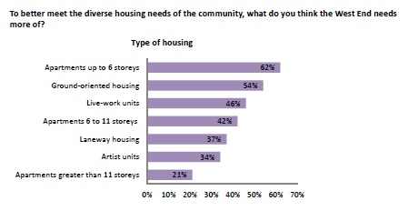 CoV West End survey housing needs