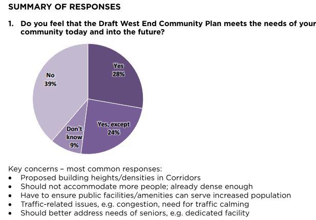 CoV West End Plan final survey Q1 pie, Dec 2013