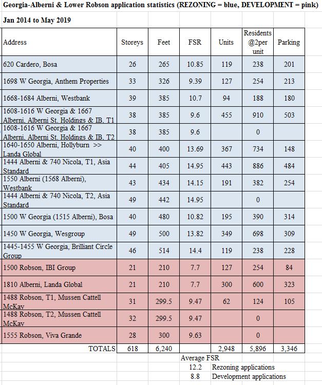 Georgia-Alberni Lower Robson table May 2019
